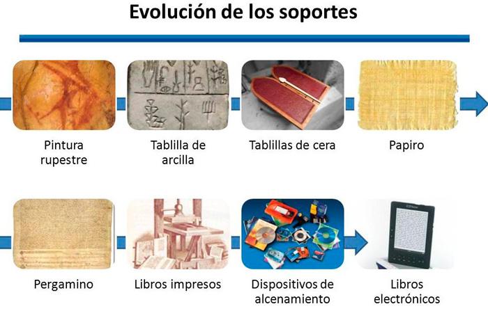 Evolución de los soportes de la escritura-Fuente: doknos.com