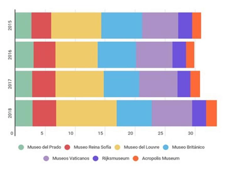 Tabla comparativa de los diferentes museos europeos más relevantes.
