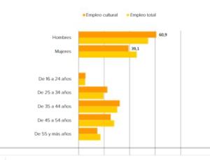 Estadísticas actualizadas de empleo cultural correspondientes al año 2018. Fuente: Ministerio de Cultura y Deporte