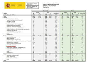 Datos brotes Covid-19