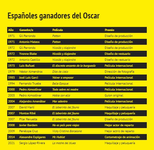 Españoles ganadores del Oscar / Cultura Joven